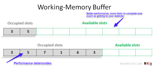 Working-memory buffer