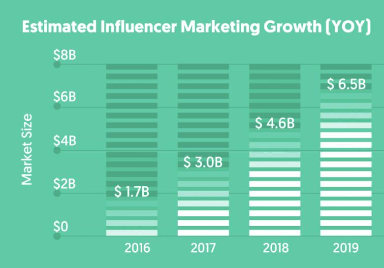 Crescita del marketing dell'influencer