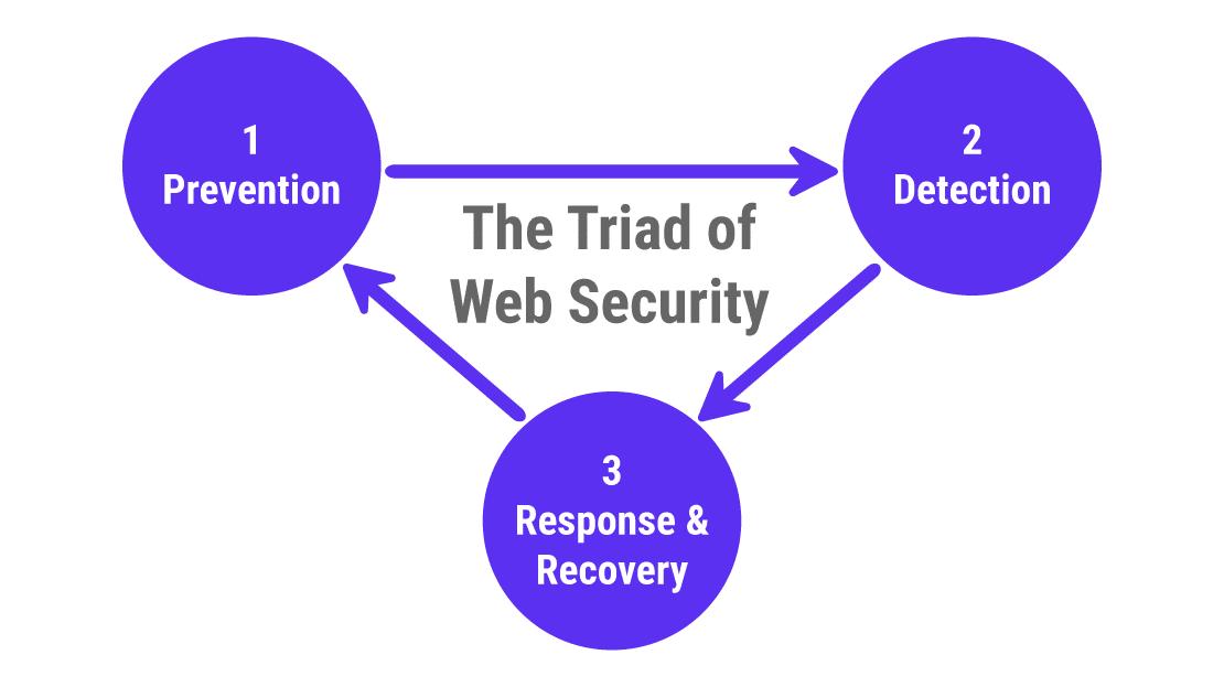 Cara Mengamankan Situs WordPress Dari Peretasan dan Malware