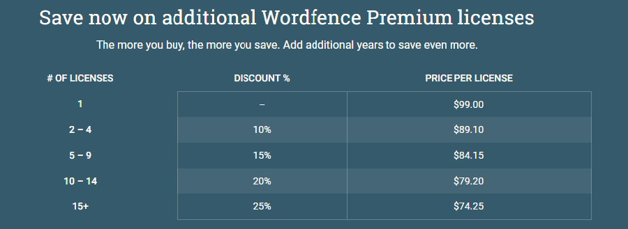 Wordfence Premium pricing table