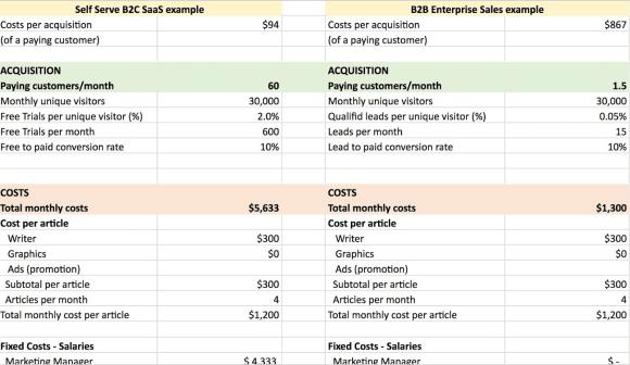 content marketing cac sheet