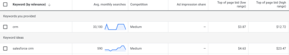 google ads bids for crm keyword