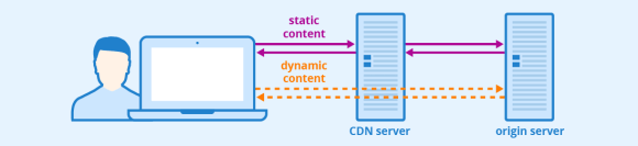 An infographic showing how CDNs help with serving static content faster