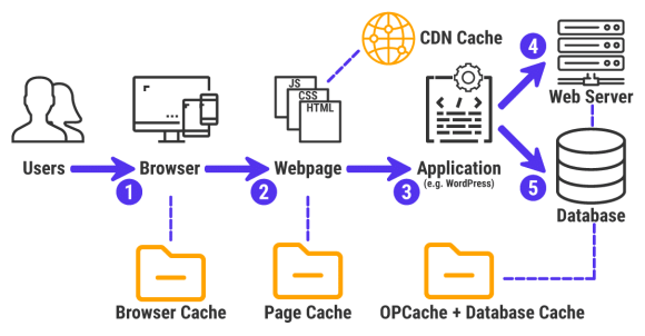 An infographic of how web caching works