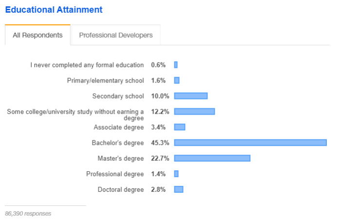 developer survey education
