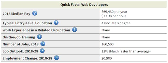 web developers quick facts