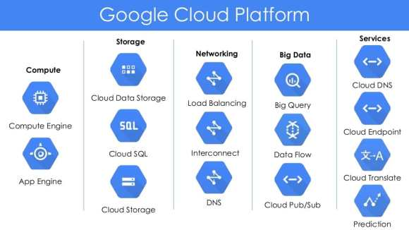 Types of cloud computing: GCP services