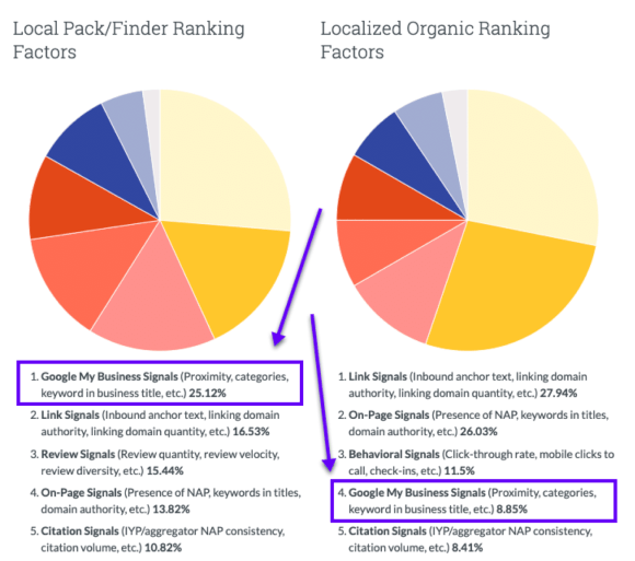 Local pack (GMB) vs local organic ranking factors study results