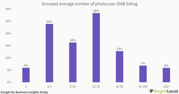 Avg. number of photos on GMB listings