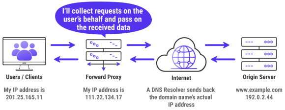 Infographic showing how a forward proxy works