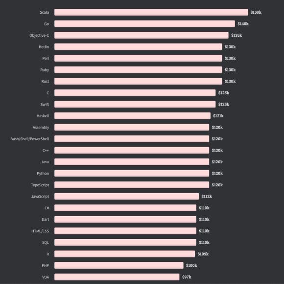 programming language salaries