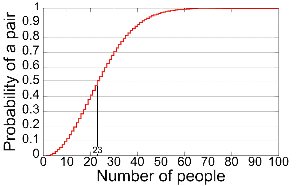 A graph showing the Birthday Problem.
