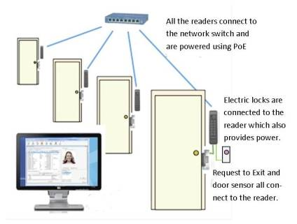 Card Access System Wiring Diagram - Facbooik.com