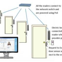 Wireless Extender Diagram 1993 Volvo 240 Radio Wiring Ip Door Access Control - Kintronics