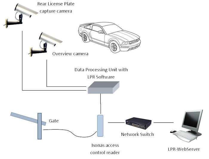 License Plate Recognition Solutions and Applications