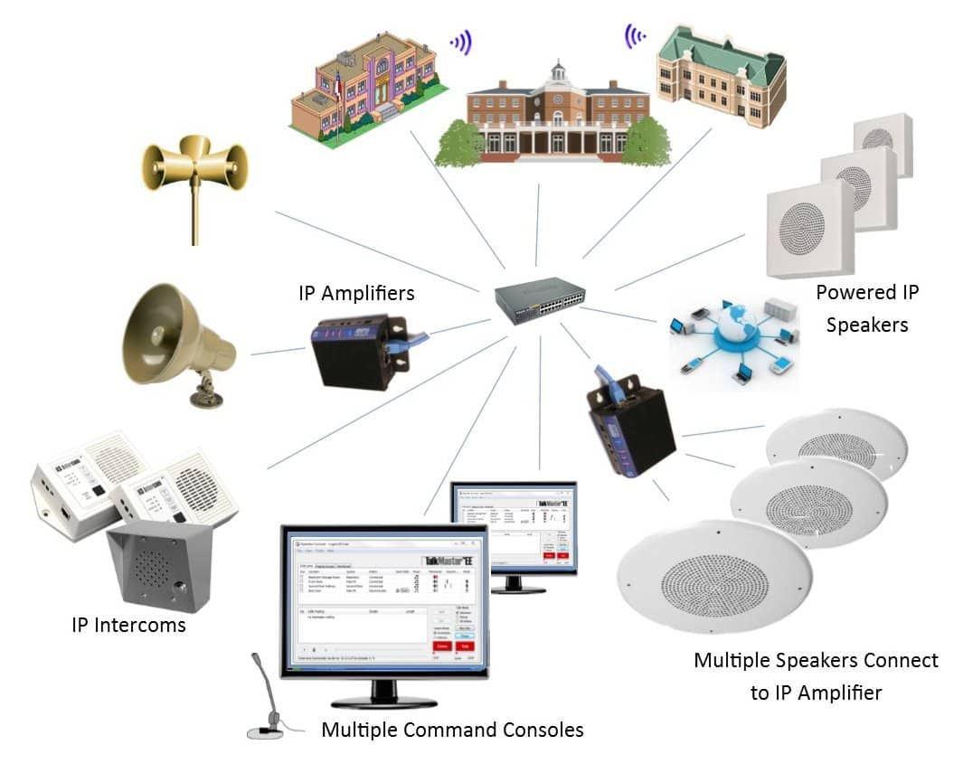 hight resolution of ip intercoms and paging over the network