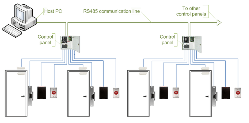 fire alarm control panel wiring diagram bird unlabeled comparison of door access systems - kintronics