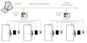 Comparison of Door Access Control Systems  Kintronics