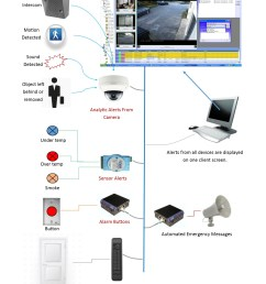 physical security systems kintronics physical security graphic physical security diagram [ 1275 x 1650 Pixel ]