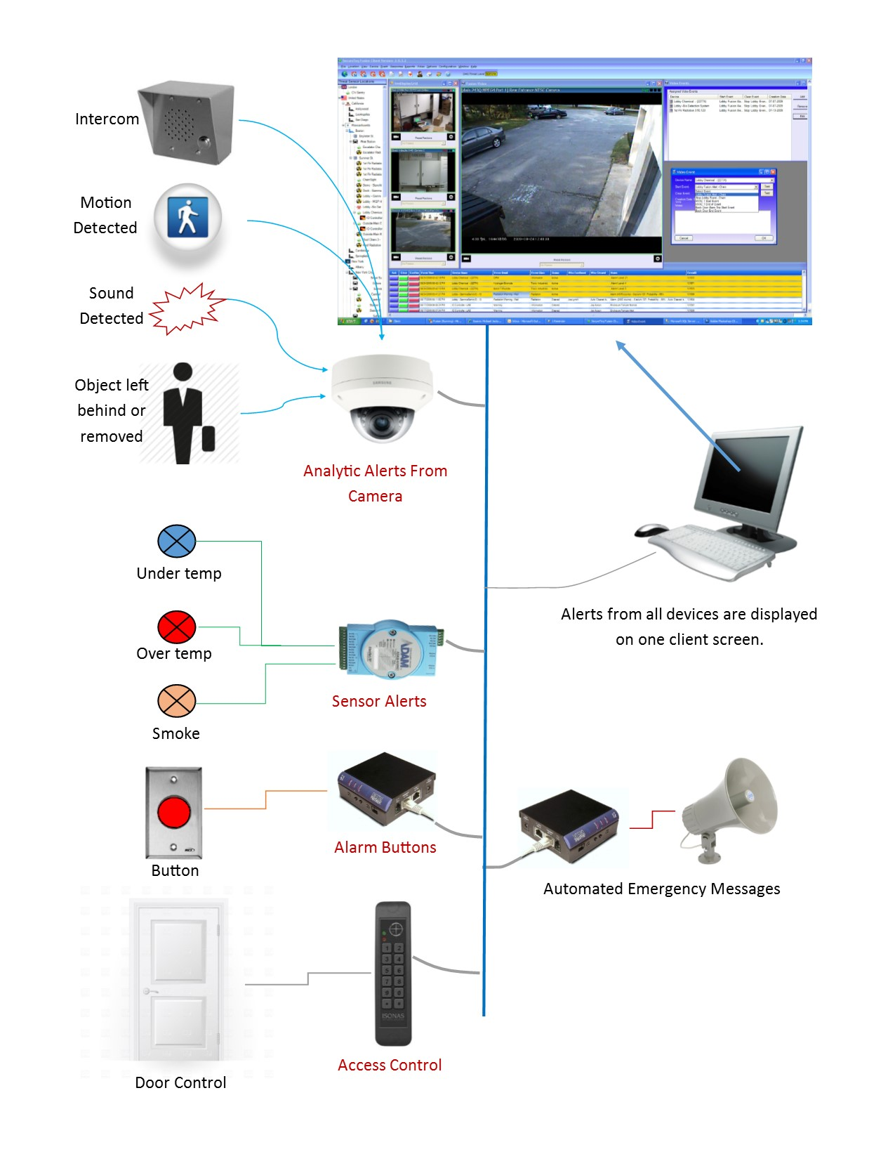 hight resolution of safety and security system