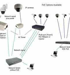 poe network diagram [ 1051 x 916 Pixel ]