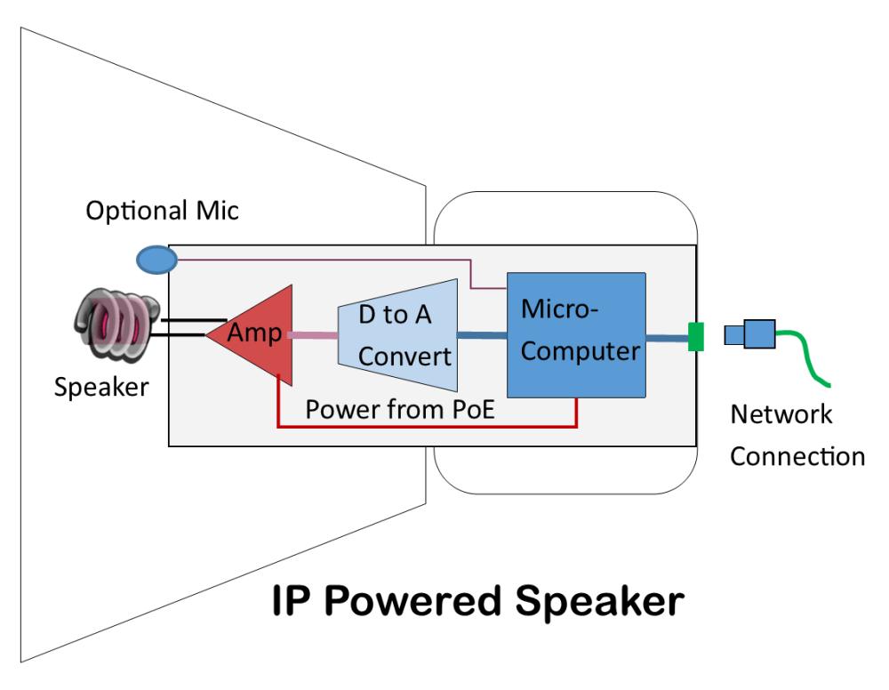 medium resolution of ip powered speaker diagram