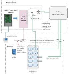 elevator control diagram [ 1176 x 1301 Pixel ]