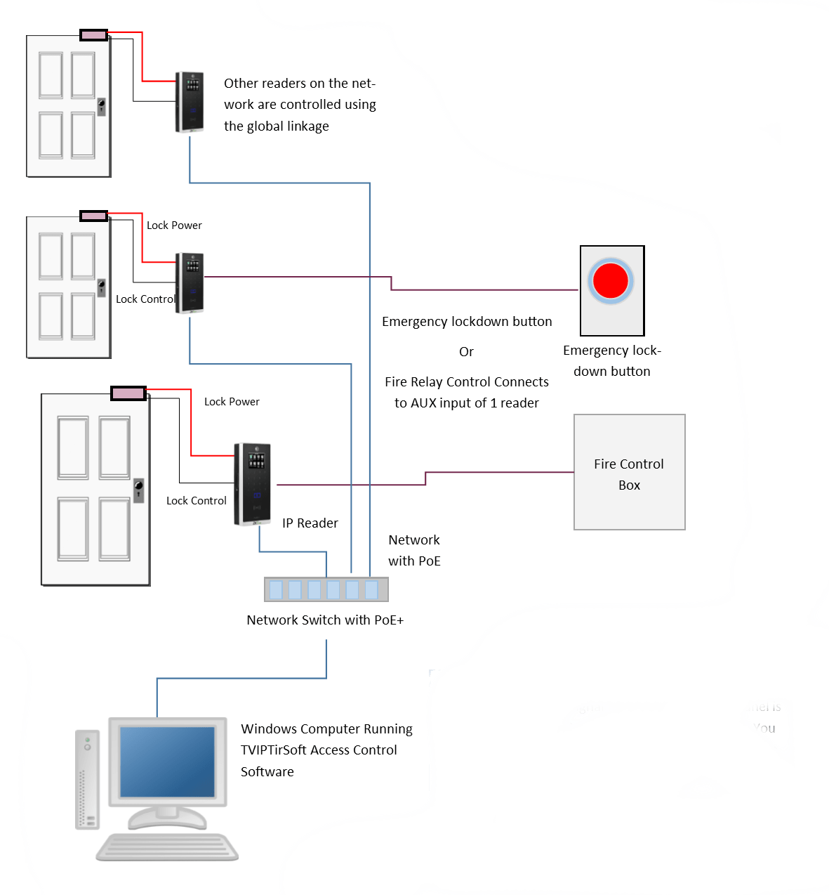 emergency door release wiring diagram brain without labels access control and fire alarm system integration kintronics