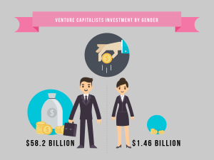 Venture capitalist investment by gender