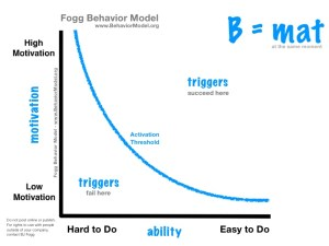 Foggs Behavior Model