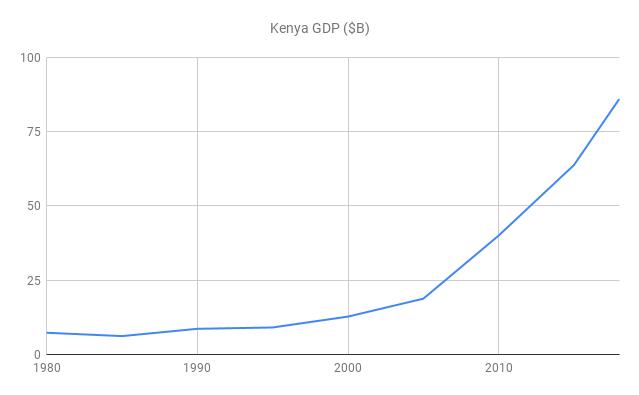 Kenya GDP 40-Year View