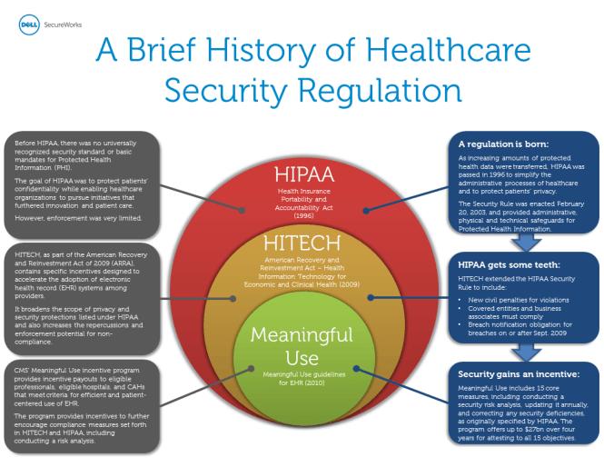 hipaa.infograph