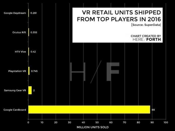 Just How Big Is The Virtual Reality Market And Where Is It Going Next?