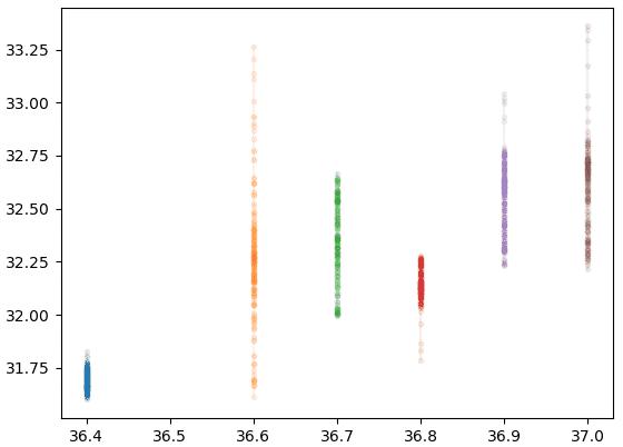 figure 1 data