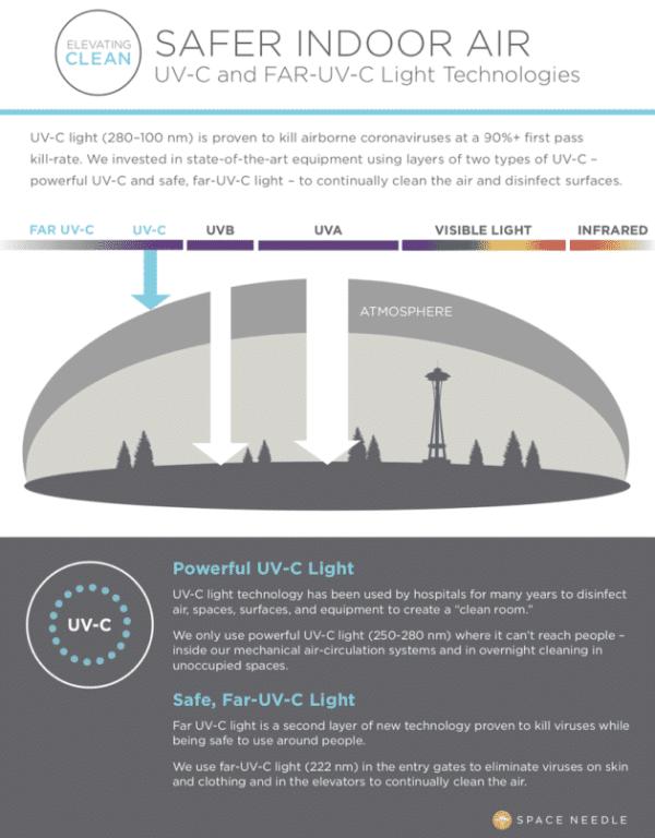 Space Needle UV