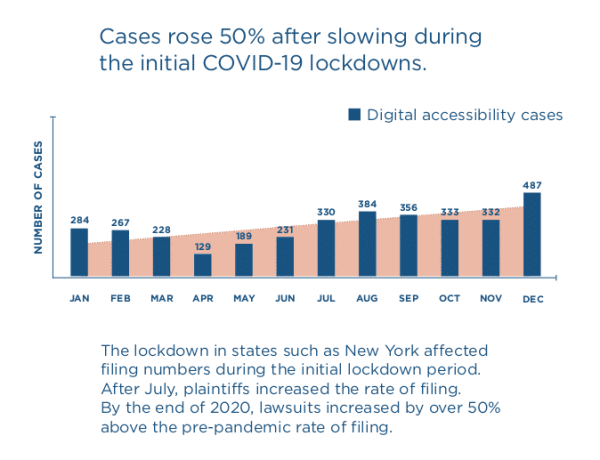 COVID Accessibility Lawsuits