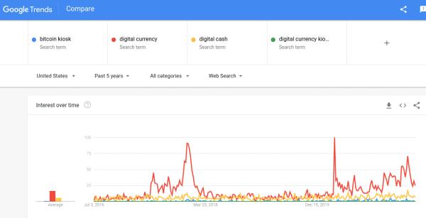 google trends bitcoin atm