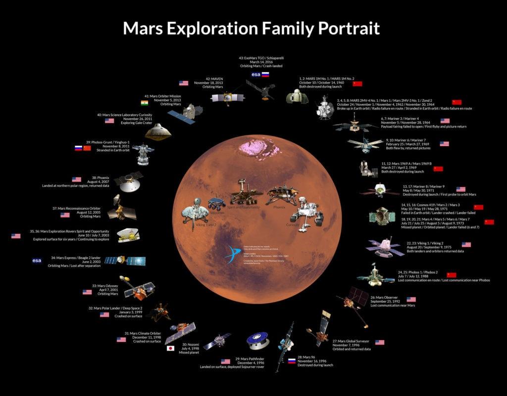 Missioni su Marte