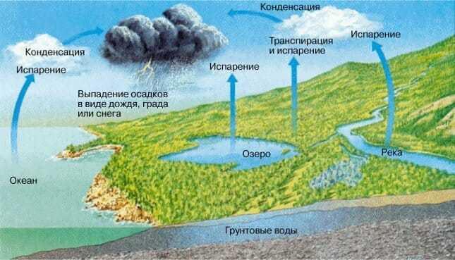 Κύκλος νερού στη φύση