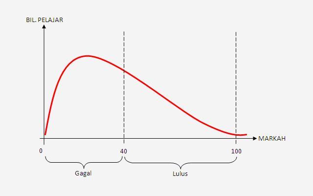 Graf Kelulusan 1