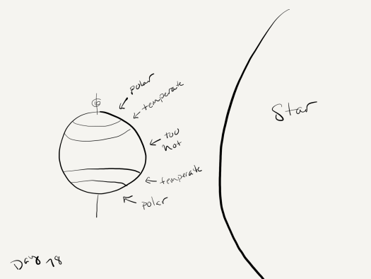 "Black and white sketch. The star  (the planet's sun) fills all of the right side of the page. On the left side  a planet with a totally vertical axis and an arrow indicating the planet spins. Lines mark off the polar regions (near the poles), and temperate zones (next to the polar regions) and the center of the planet is just labeled ""too hot""."