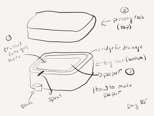 """A sketch of the artist's paper-making setup. The artist spreads cane pulp in the center of a rectangular stone with a ridge cut into its top, then sets a much larger rectangular stone on top.The liquid gets pressed out of the pulp, runs through the ridges, to a spigot that drains into a bowl that will hopefully crystallize into sugar. When the paper is dry and flat, the author removes the stone and collects the paper to dry further. Labeled """"how I make paper""""."""