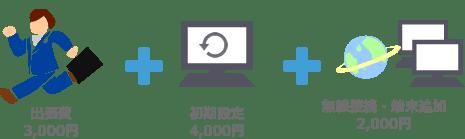 例4:パソコンが壊れてしまった 出張費3000円+初期設定4000円+無線接続・端末追加2000円+ウイルス対策ソフトインストール35000円+動かないパソコンからのデータ移行15000円 = 27,500円