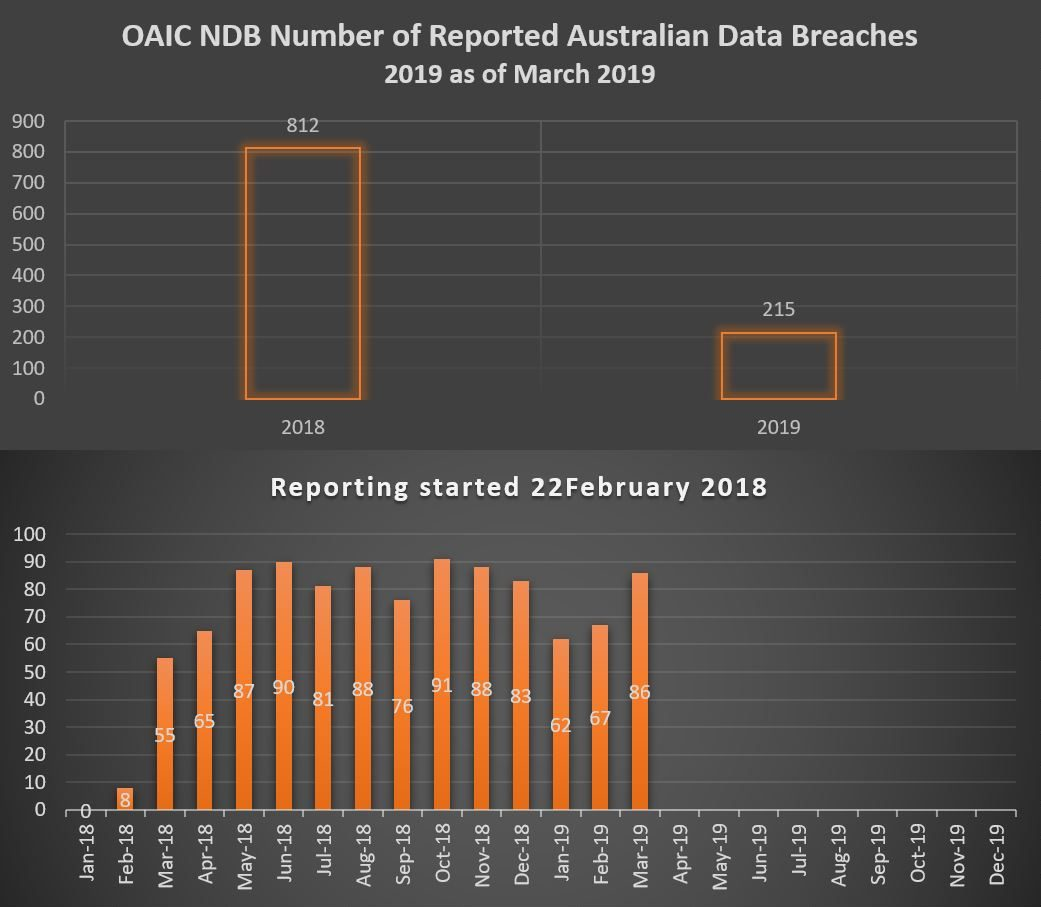 OAIC Data Breaches March 2019