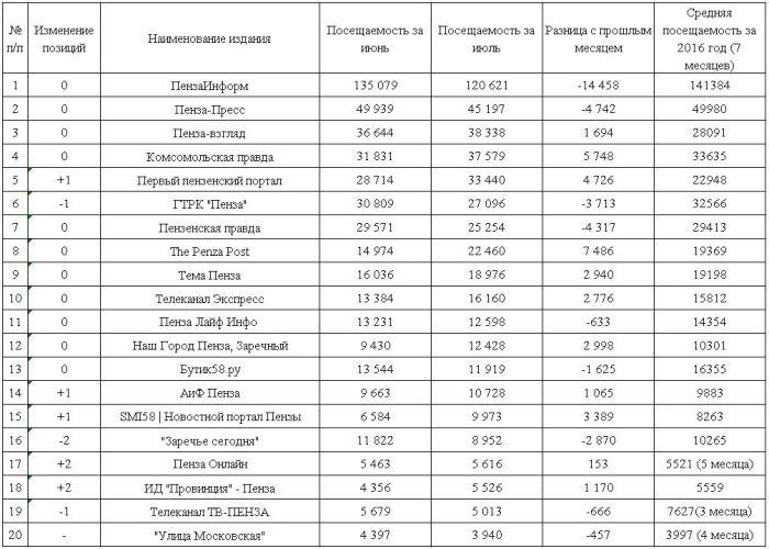 Таблица_регионалка