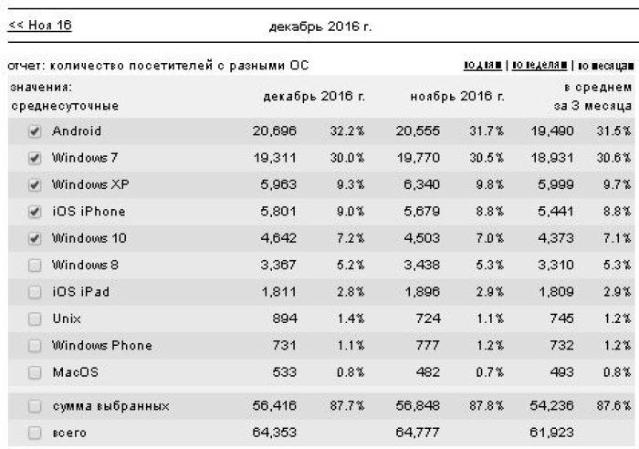 Рейтинг СМИ Пензы