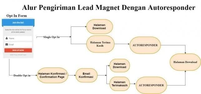 alur lead magnet