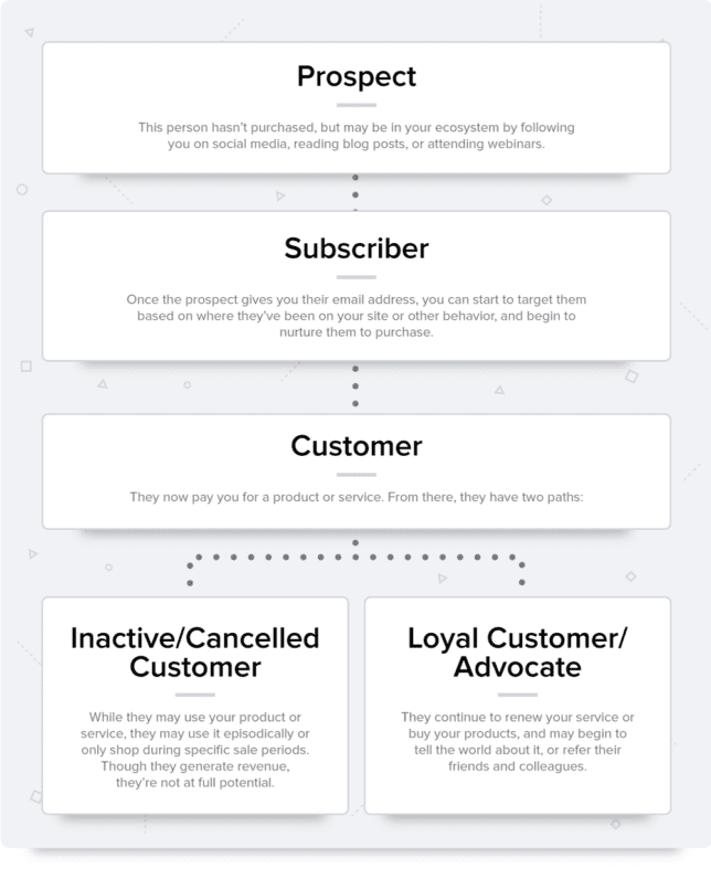 email-marketing-customer-journey-map