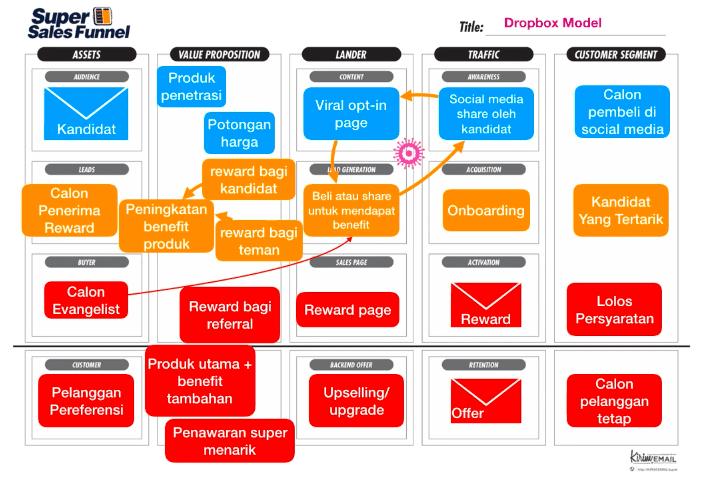 contoh rancangan viral marketing dengan menggunakan funnel planner