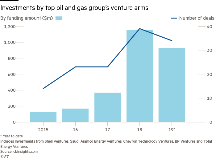 Financial Times Article on Oil & Gas Venture in Clean Energy